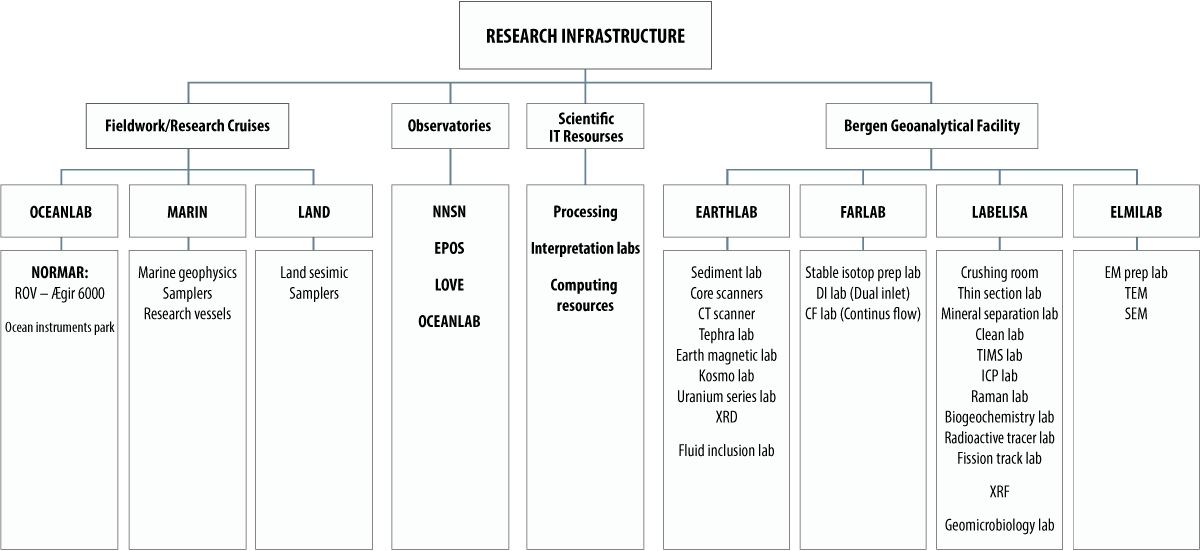 Visualization of the organization structure at GeoScience