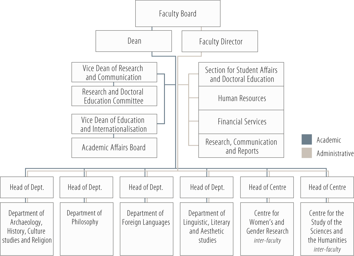 Organisation chart for the Faculty of Humanities