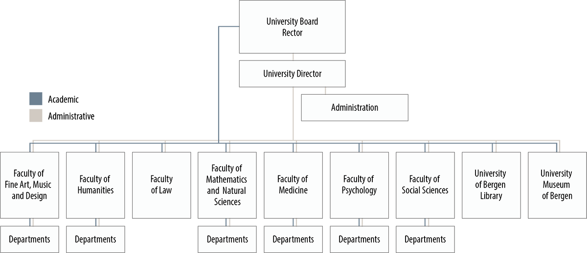 Organisation chart for UiB