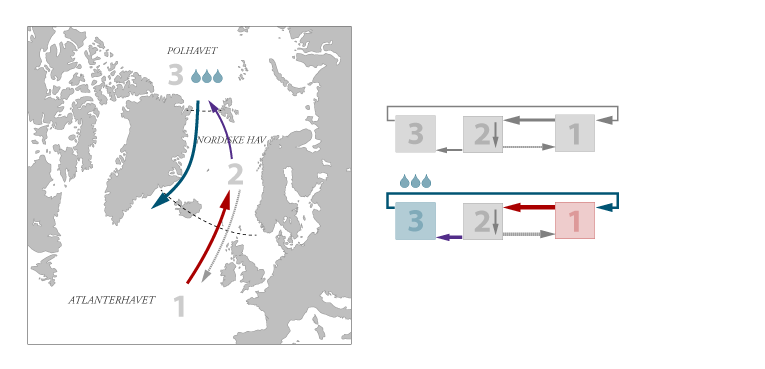 amoc_boksmodell_polhavet_klimaendring_2.
