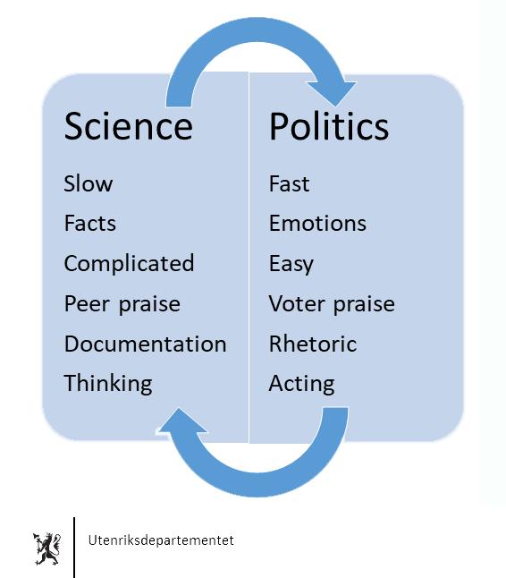 Science vs Politics