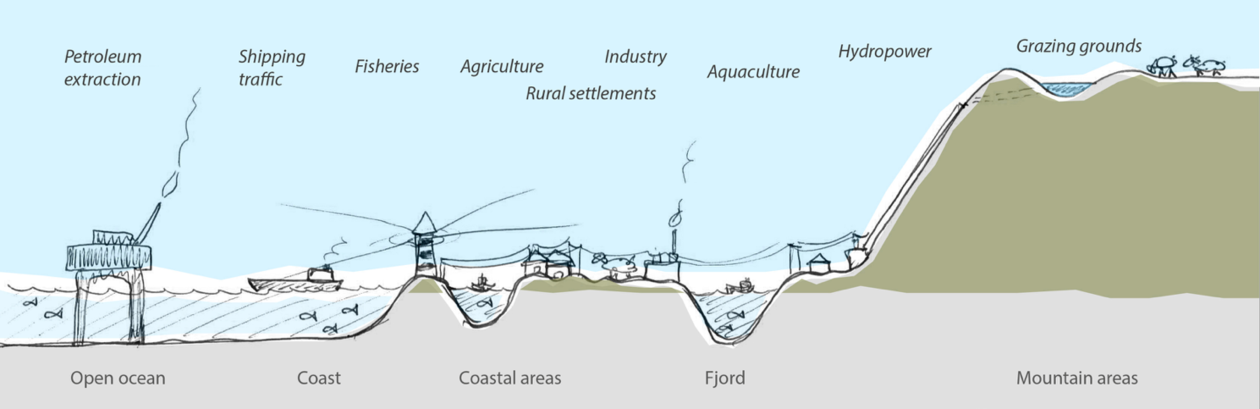 The resource gradient from west to east that Nordhordland covers. Illustration: Kjersti Isdal.