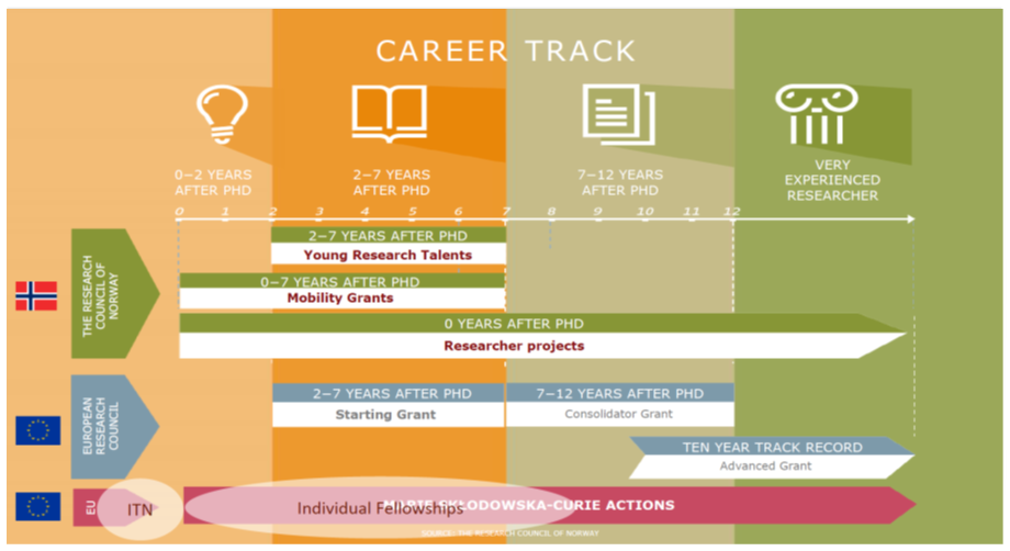 Researcher career track
