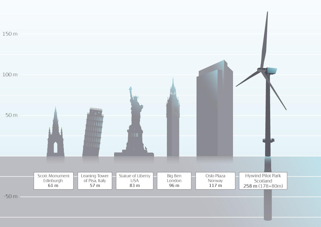 Illustrasjon Høgde på flytande vindkraft