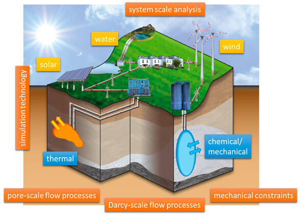 Illustration of subsurface energy storage systems in the context of intermittent renewable energy