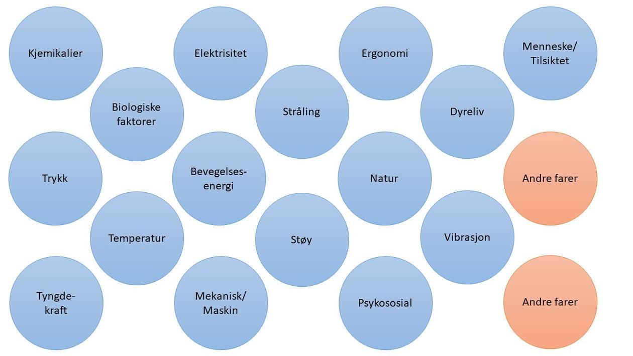 Sirkler med ulike farekilder som kan føre til uønskede hendelser.