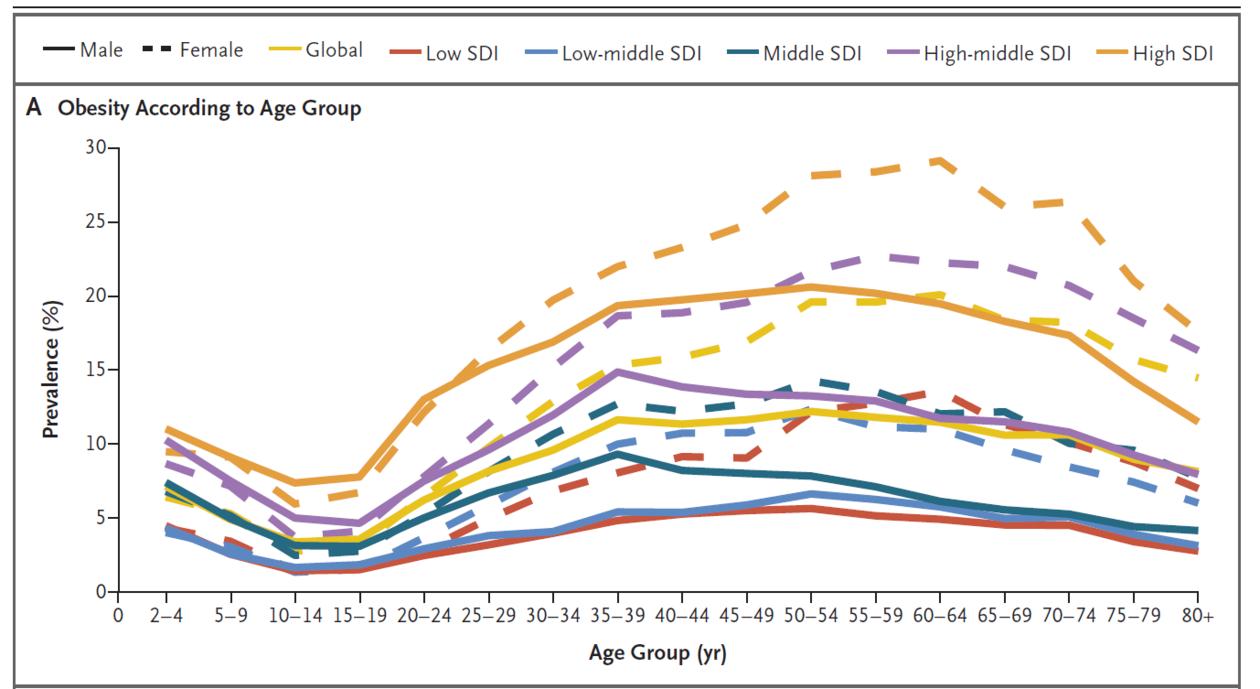 Graf som viser utvkling av fedme i alder i ulike land