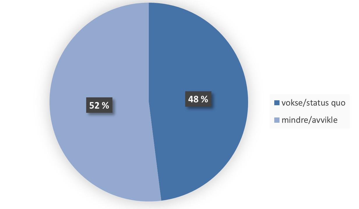 Like over halvpartenden norske befolkning synes at petroleumsnæringen enten mer eller mindre bør redusere sin aktivitet eller avvikles.