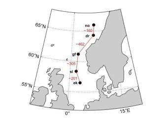 Omfattende målinger fra fem ulike steder i Nordsjøen viser at det er mulig å få jevn og pålitelig energiproduksjon fra havvind selv om vindhastigheten varierer kraftig over tid.  Løsningen er å koble sammen vindturbiner i ulike områder med kabel, ifølge e