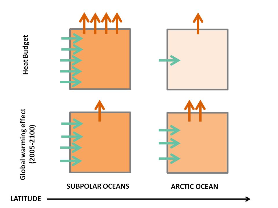 Ocean heat budget in the Northern Seas