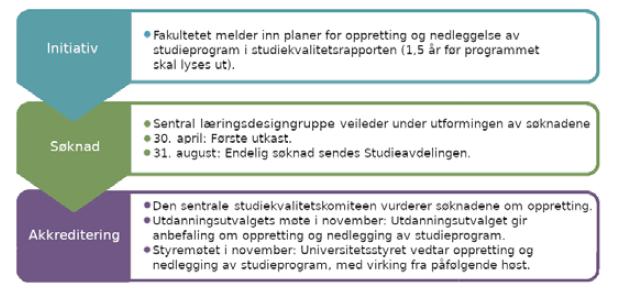 Modell for saksgang ved oppretting og nedlegging av studieprogram.
