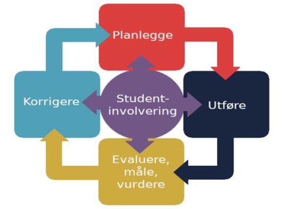 Modell - prosess for kvalitetsarbeid i fire faser: Planlegge, utføre, evaluere, korrigere - alt med studentinvolvering.