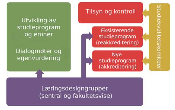 Modell for utvikling og kontroll av studiekvalitet.
