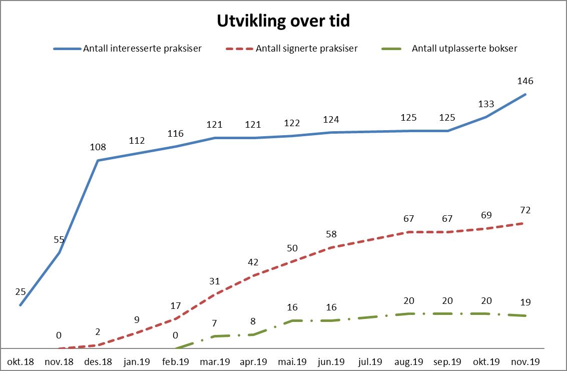 Grafene viser utviklingen i rekruttering av legepraksiser