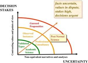 Post-normal science diagram