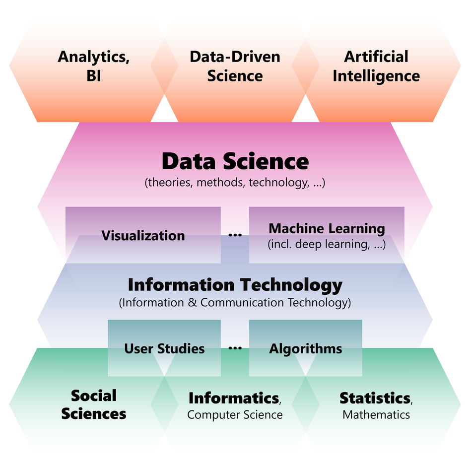 CEDAS data science research