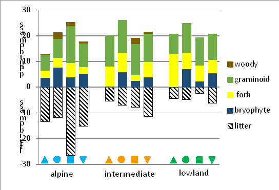 Graph showing the above-ground biomass of four plant groups plus littter biomass along temperature and precipitation gradients