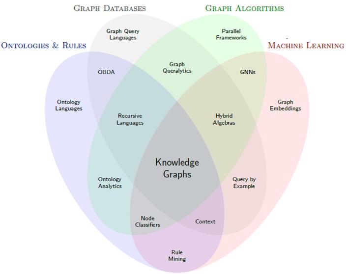 Aidan Hogan venn diagram