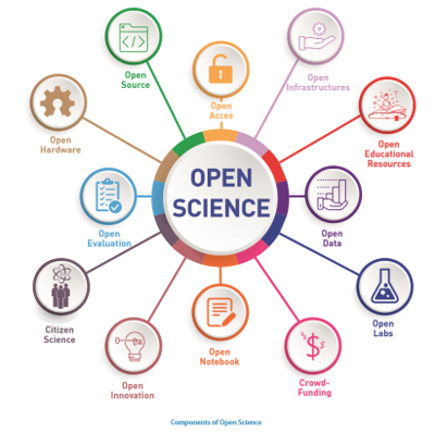 illustrasjon av åpen vitenskap