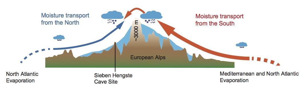 Nedbør som kommer inn fra sør har måtte stige høyt for å komme over fjellet, luften blir kaldere og gir et annet isotopavtrykk enn nedbøren som kommer direkte fra nord.  Figur basert på Luetscher et al. 2015.