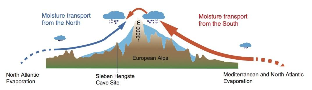 Figure showing moisture and precipitation as part of climate research project in the Alps.