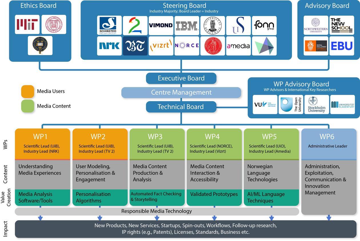 Organisasjonsstruktur MediaFutures