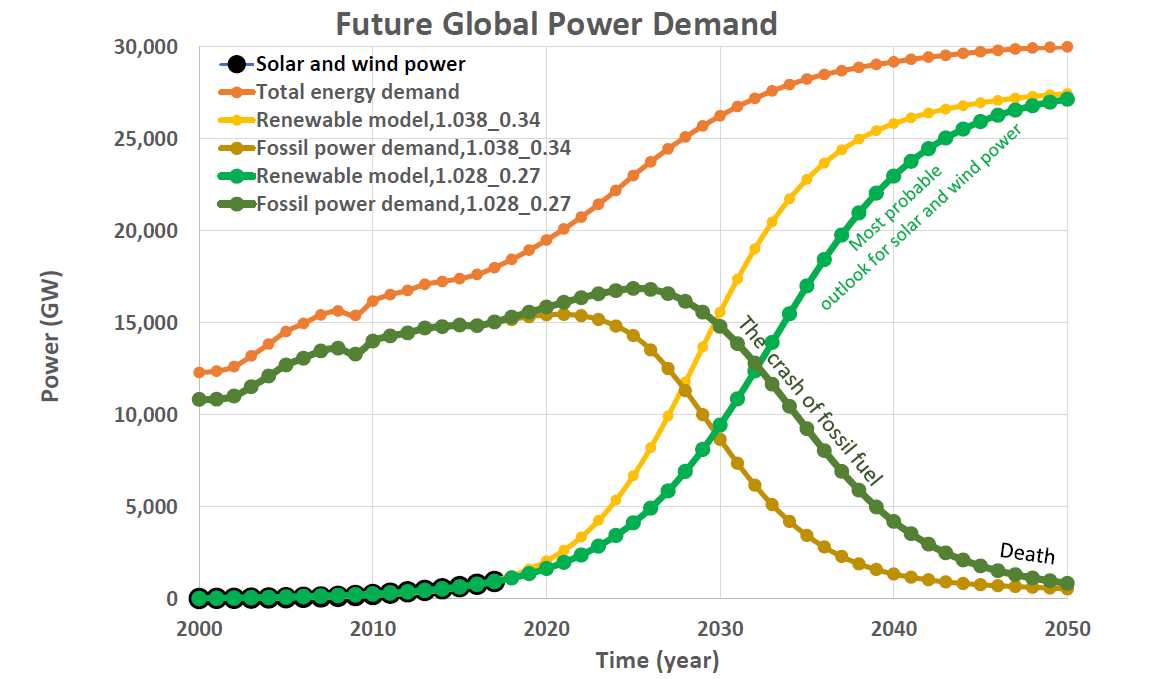 Future Global Power Demand