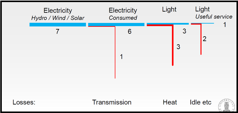 From renewables to light