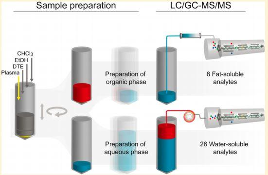 Combined measurement to save sample volume