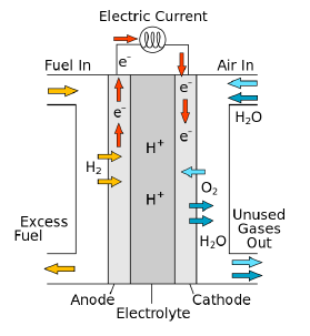 What Is A Fuel Cell >> Fuel Cells And Hydrogen In Maritime Applications Energy Lab