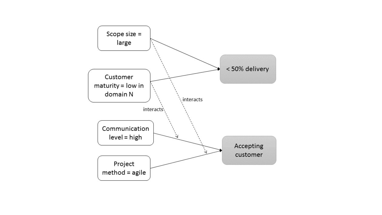 Årsaksmodell