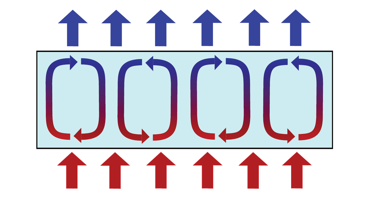 Heat convection cells
