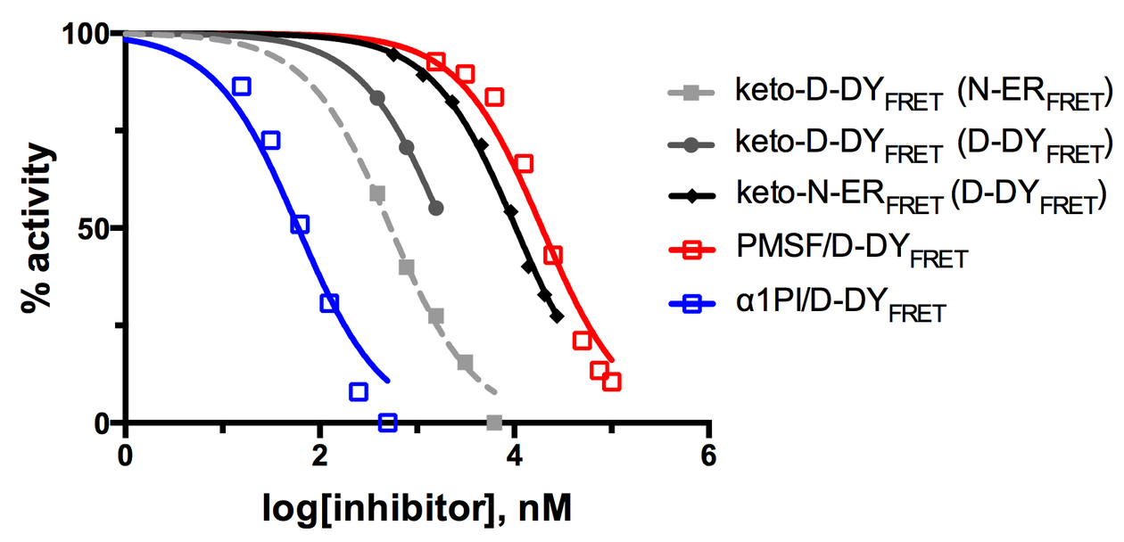 Dose response curves for the ketomethylene inhibitors