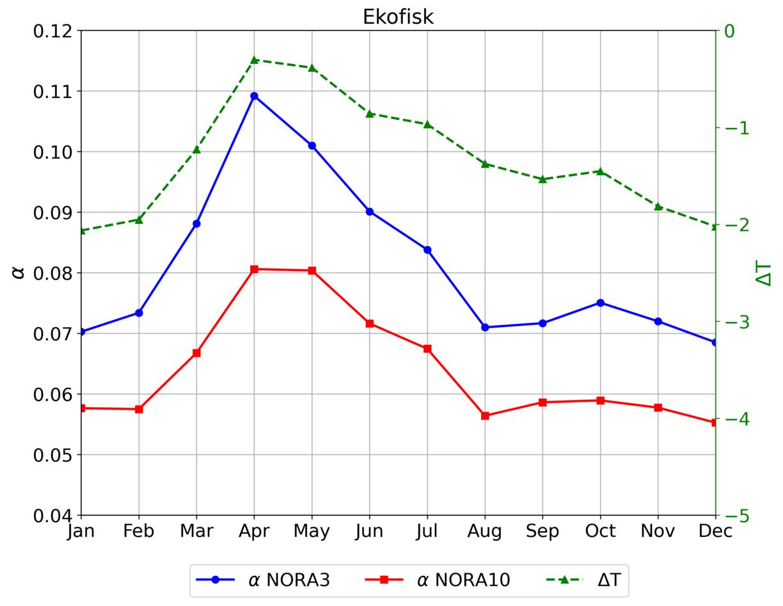 Graph of Ekofisk