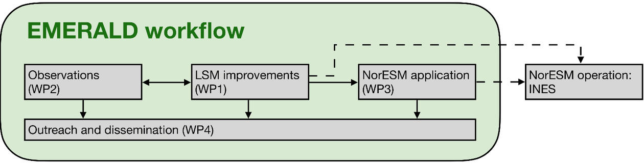 A work plan for the EMERALD project showing how the four work-packages relate