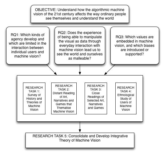 Diagram showing relationships between objective, research questions and research tasks.