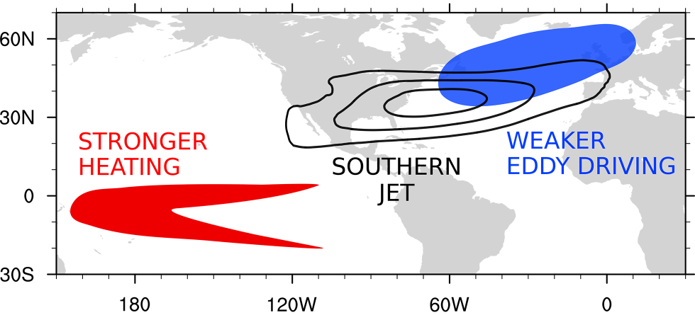 Pacific influences the North Atlantic