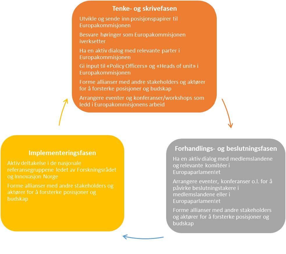 Faser i EUs beslutningsprosess