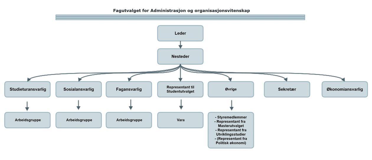 Organisasjonskart for fagutvalget