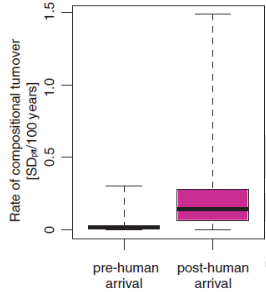 Graph of trunover rates pre- and post-human arrival on a island
