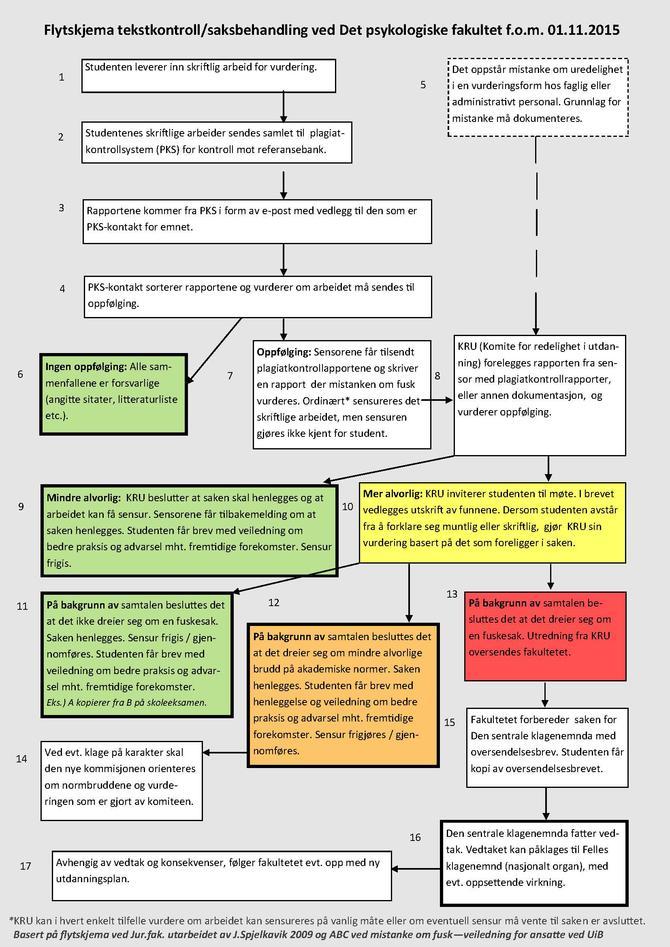 Flytskjema som viser saksgangen i fuskesaker ved Det psykologiske fakultet