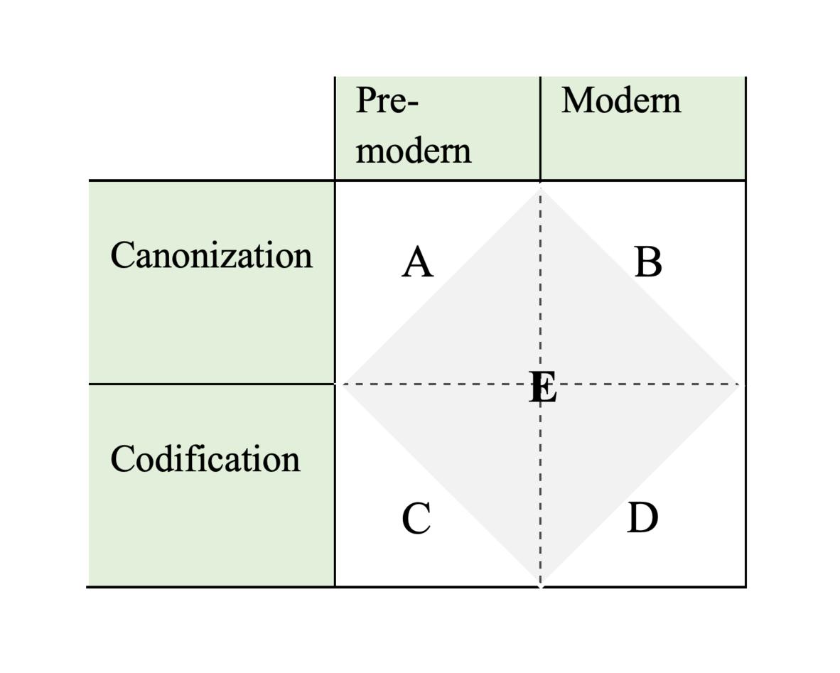 Four-field model