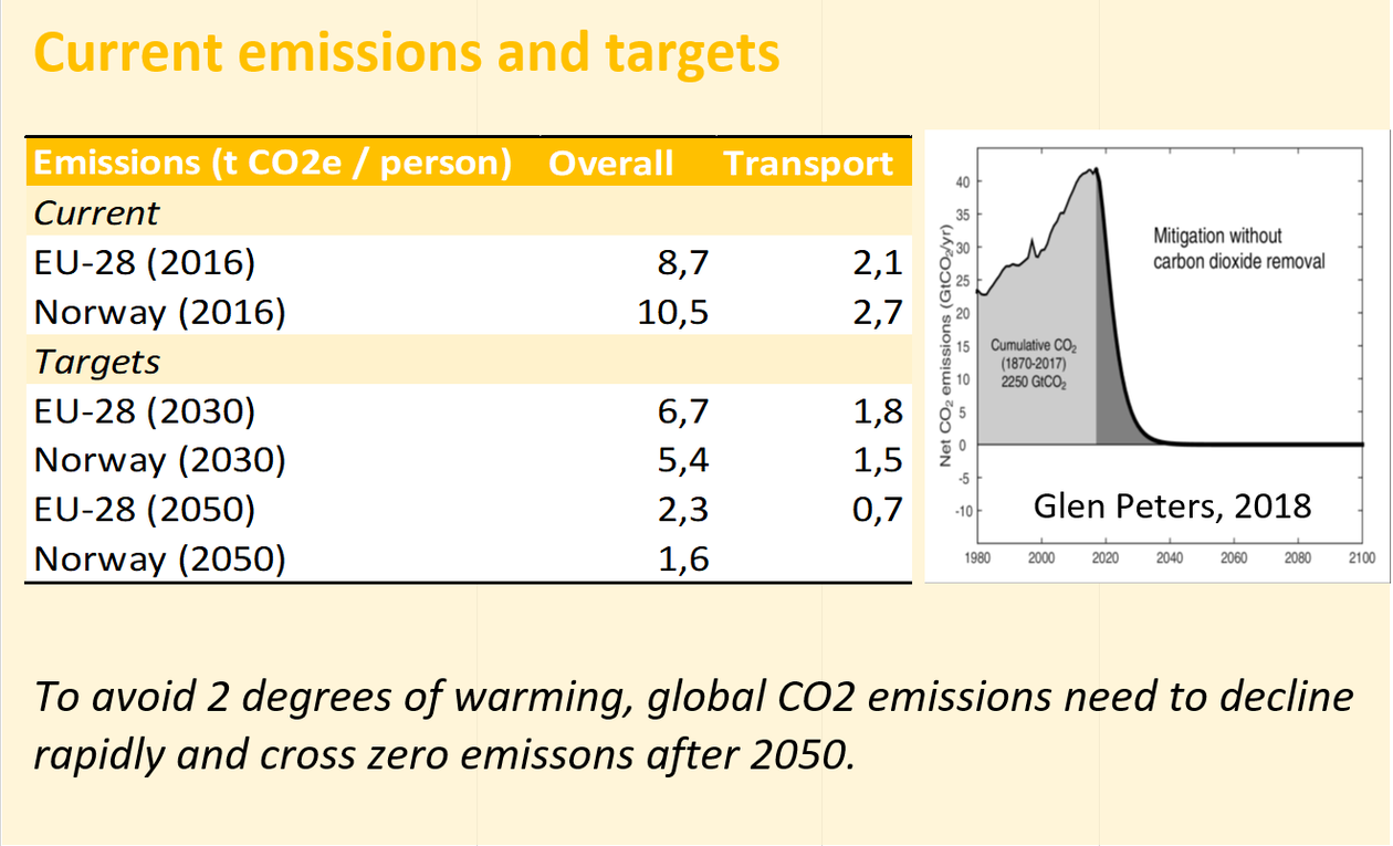 Graph of emissions and targets