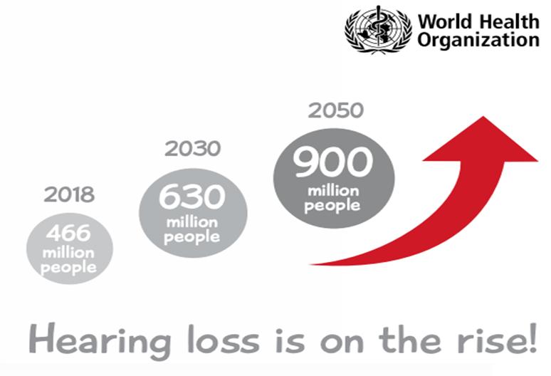 WHO hearing loss