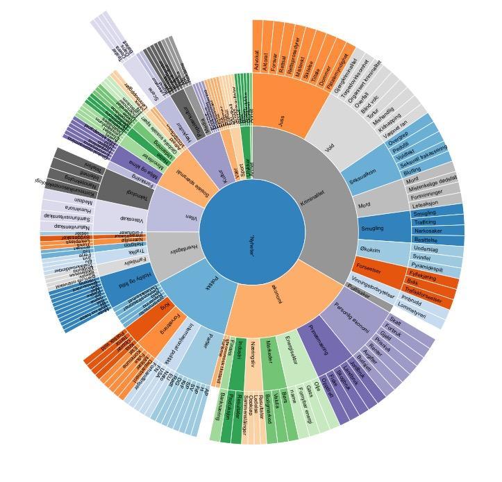Visualisering av mulig kategoriesering av nyhetsinnhold