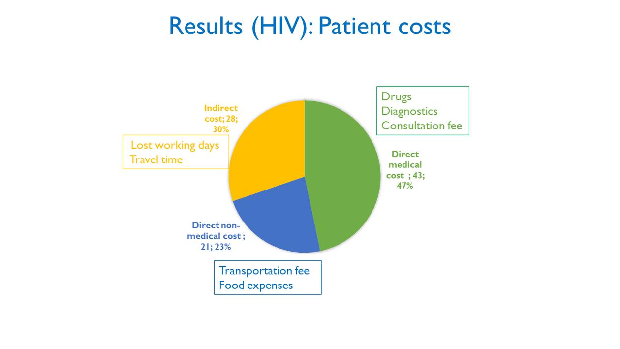 HIV costs