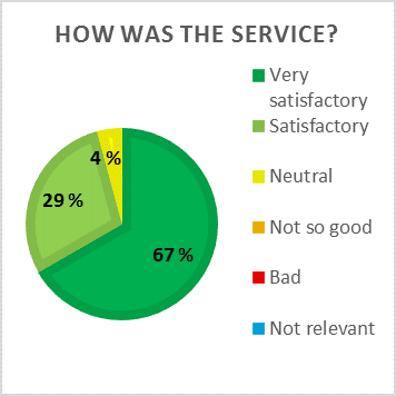 How was the service?