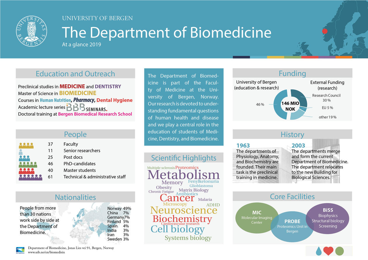 Department of Biomedicine - At a glance 2019