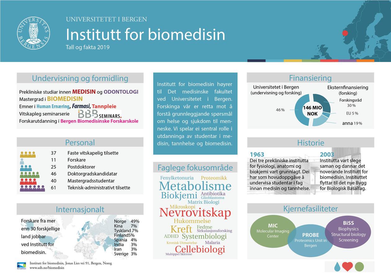 Institutt for biomedisin - Tall og fakta 2019