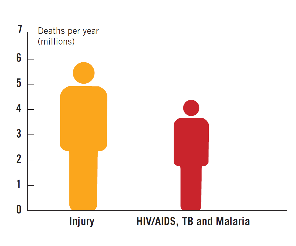 Injuries and violence - the facts